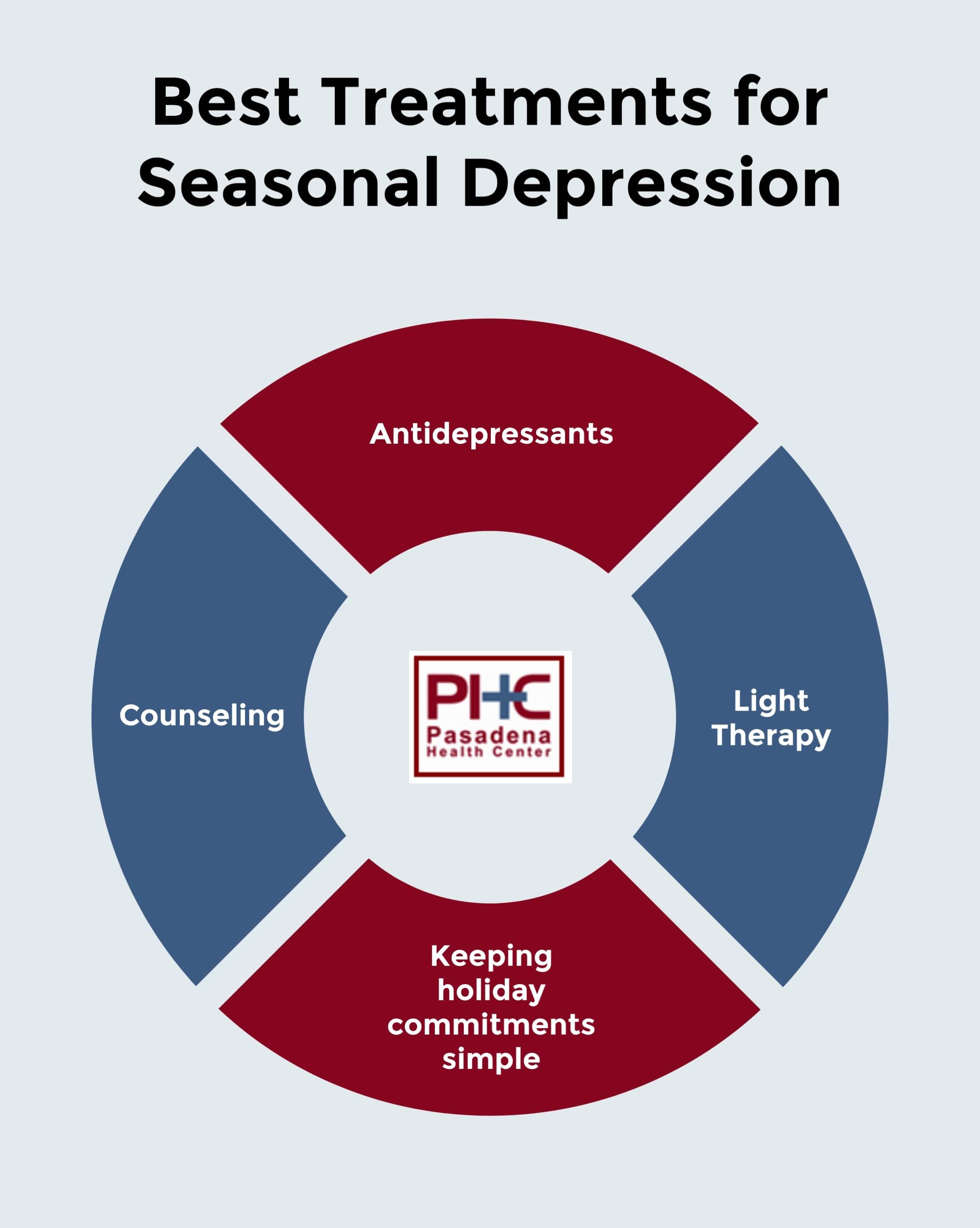 Dealing with Holiday Depression in 2019, Pasadena Health Center, Pasadena, TX